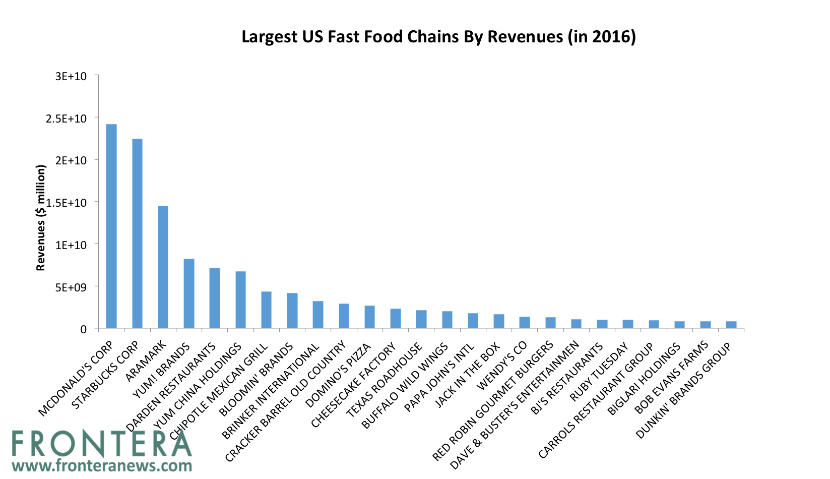 Biggest Fast Food Chains Globally