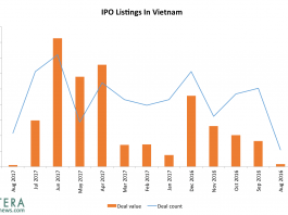 Time Is Ticking: Will Vietnam's Government Meet Its Lofty IPO Goals?