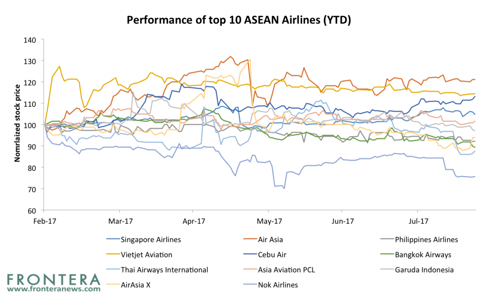 3 Airline Stocks To Ride The Travel Boom in Southeast Asia | Frontera