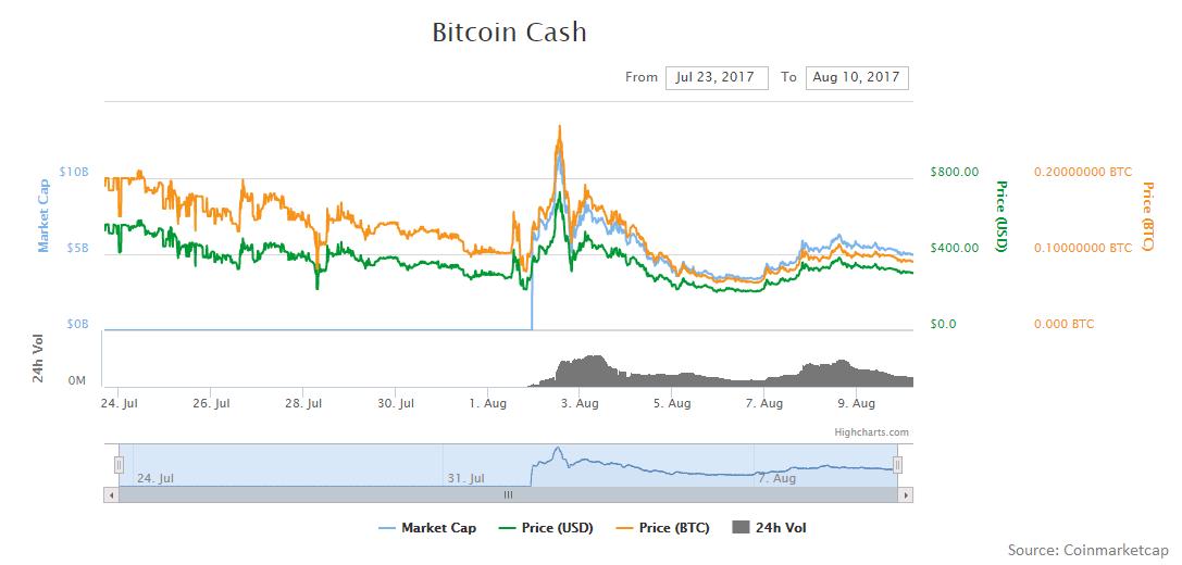 bitcoin hush coinmarketcap criptovalute destinate a salire
