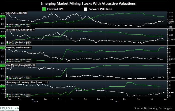 5 Emerging Market Mining Stocks to Buy As Metal Prices Rebound