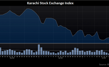 5 Attractive Stocks Following The Pakistan Equity Market Sell-Off 1