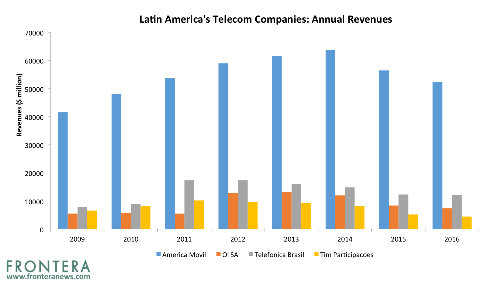 Analyst Outlook: The Four Largest Telecommunications Stocks