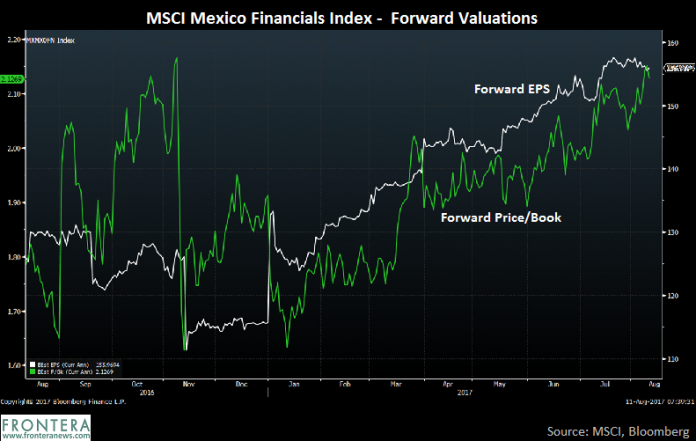 Mexican Banking Boom: 3 ADRs Offering High Dividend Yields at Low Price Multiples