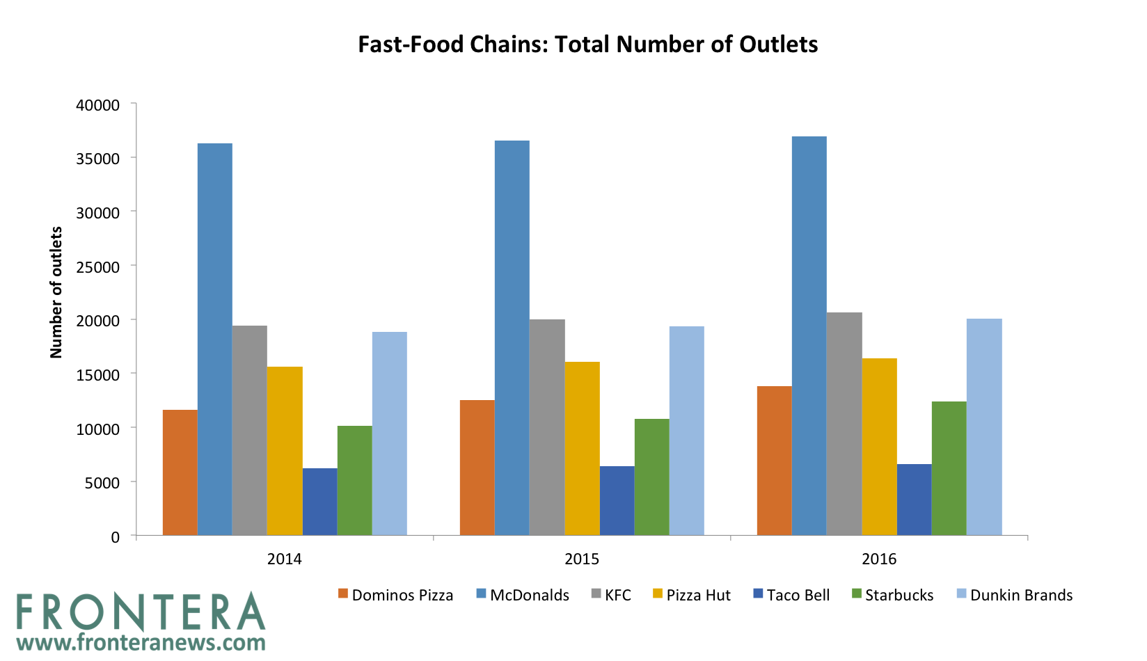 Global Fast Food Chains In India