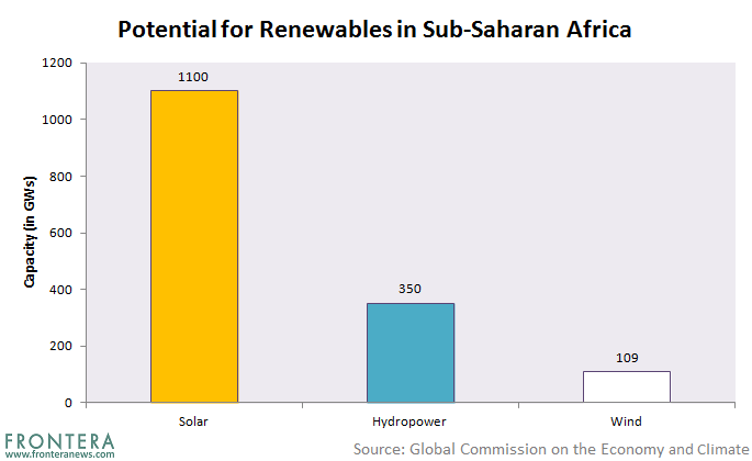 The 10 Largest Operational Solar PV Plants in Africa