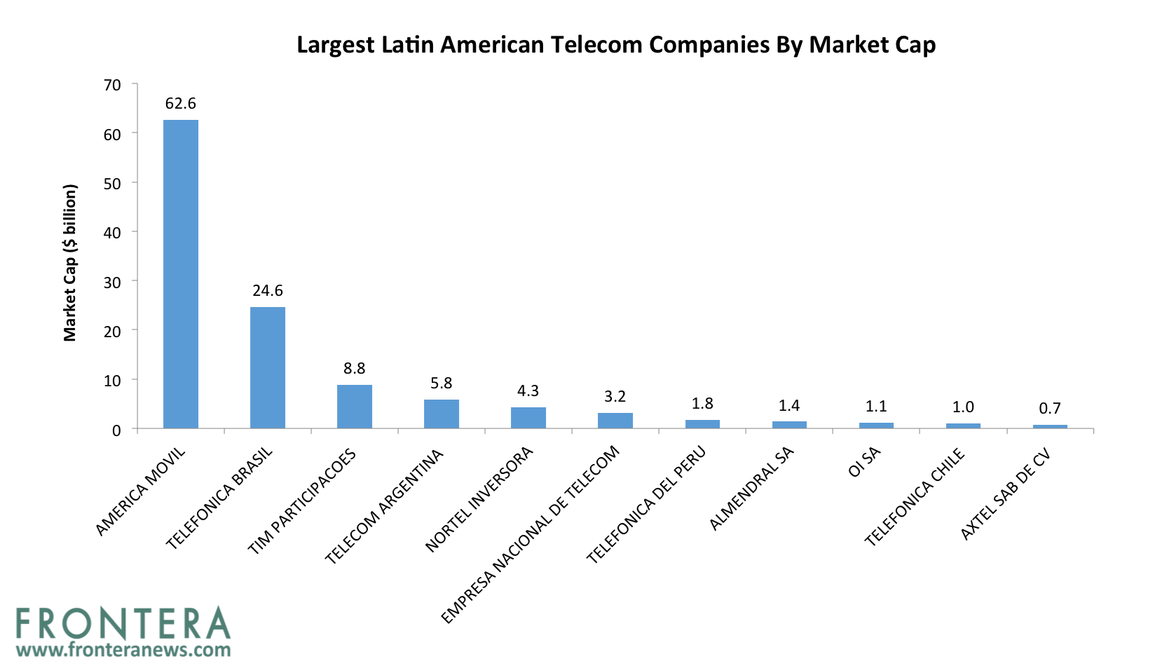 Analyst Outlook The Four Largest Telecommunications Stocks In Latin