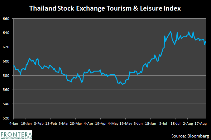 While The Baht Is Outperforming, Thailand's Stocks Are Worst Among Asian Peers