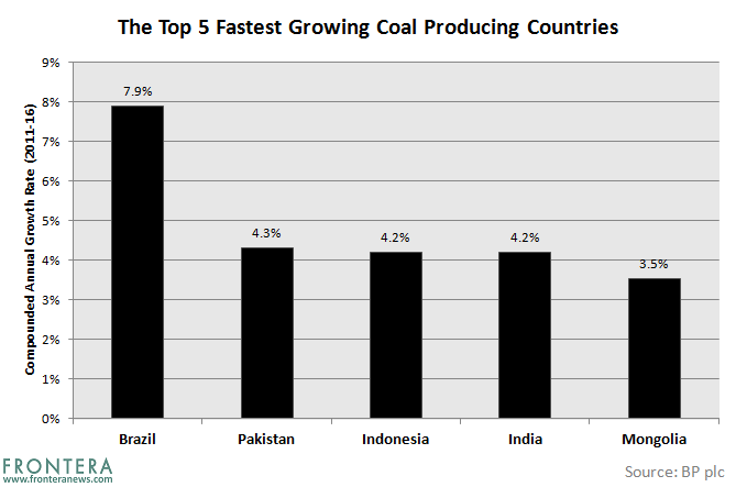 The Top 5 Fastest Growing Coal Producing Countries 3