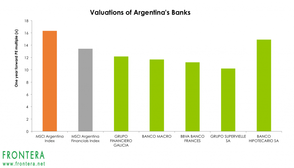 These 3 Argentinean Banks Are Set For Big Gains If Macri S