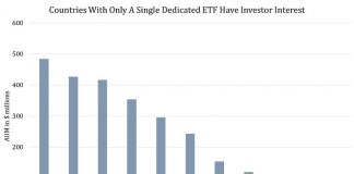 Inaccessible Markets: Which Frontier And Emerging Countries May Soon Be Tracked By More ETFs 2