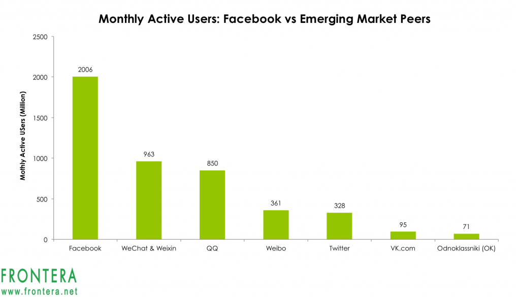 The 4 Largest Facebook Competitors In Emerging Markets Frontera