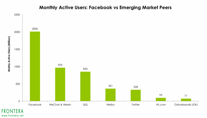The 4 Largest Facebook Competitors In Emerging Markets 1