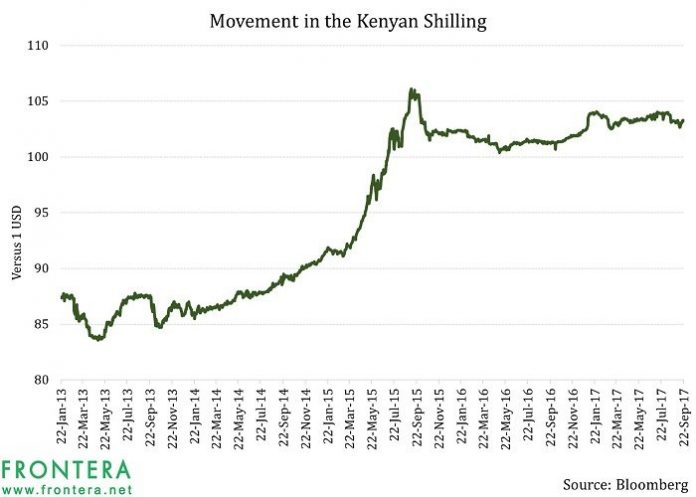 Elections And Financial Markets: What Does Looking Back Indicate For Kenya Going Forward? 5
