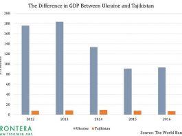 Tajikistan and Ukraine Will Put Appetites of Emerging Market Bond Investors To Test 4