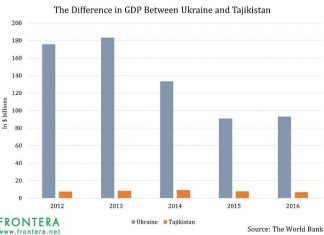 Tajikistan and Ukraine Will Put Appetites of Emerging Market Bond Investors To Test 4