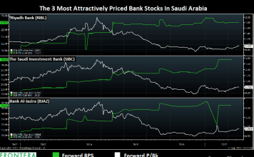 The 3 Most Attractively Priced Bank Stocks In Saudi Arabia 1