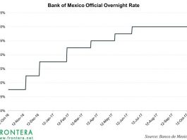 Negotiations Over NAFTA Are Weighing On Mexico's Currency And Bonds 5