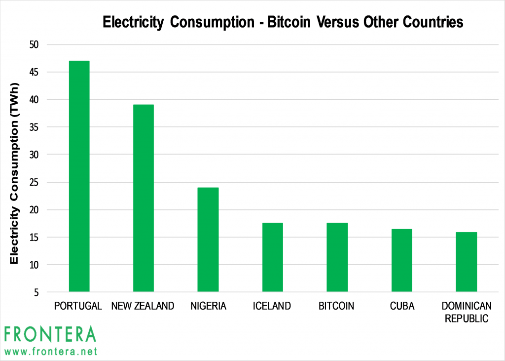 In The Long Run As Electricity Consumption Of Bitcoin Continues To Rise A Modernization Mining Technology Or Reduction Energy Intensity
