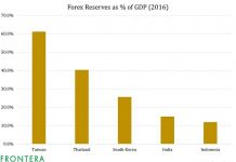 Lessons From 'Taper Tantrum': Why These Asian Nations Are Building Forex Reserves 1