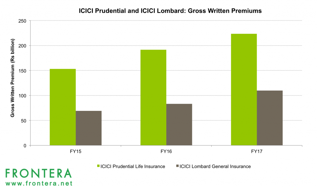 crm in icici prudential life insurance