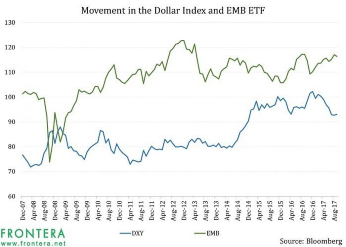 The Relationship Between The Dollar And Emerging Markets Bonds: Closer Than Equities? 3