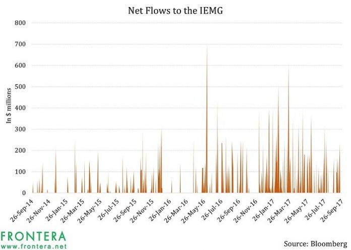 Behind the Curtain of the IEMG Emerging Market ETF: Which Countries and Sectors Does It Own? 1
