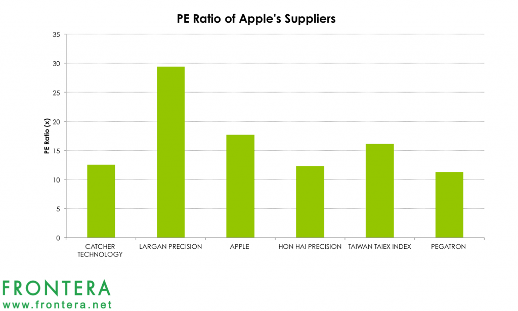 how is apples ipod global supply In a so-called ipod halo effect, apple hoped that the popularity of ipod and itunes among these new groups of customers would cause these segments to be interested in apple's computer products this does seem to have happened.