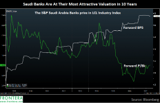 Saudi Bank Stocks Are At Their Most Attractive Valuations in 10 Years 1
