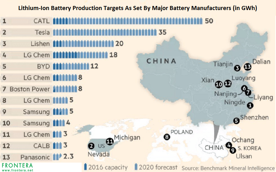 Asian Stocks To Watch Korean And Chinese Electric Vehicle Battery Makers 1