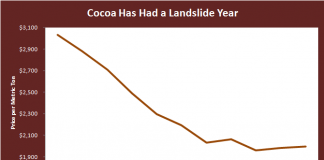 Willy Wonka Strategy: World's Top Cocoa Producers Strategize to Influence World Prices 2