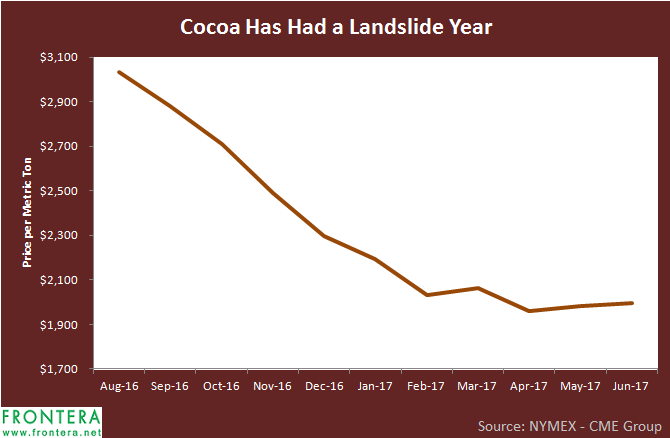 Willy Wonka Strategy: World's Top Cocoa Producers Strategize to Influence World Prices | Frontera