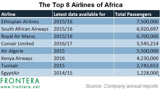 These Top 8 Airlines Account For Over 40% of Africa's