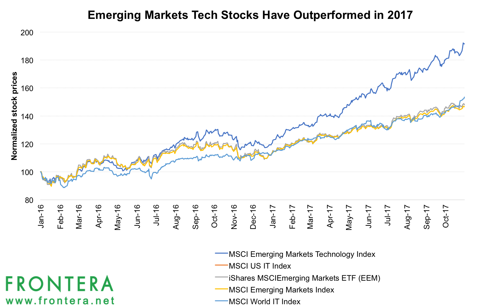 outperformed emerging markets indices - HD1548×991