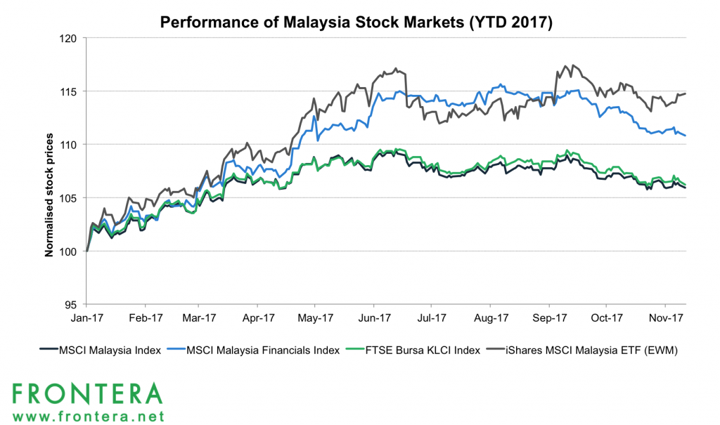 kl stock exchange index
