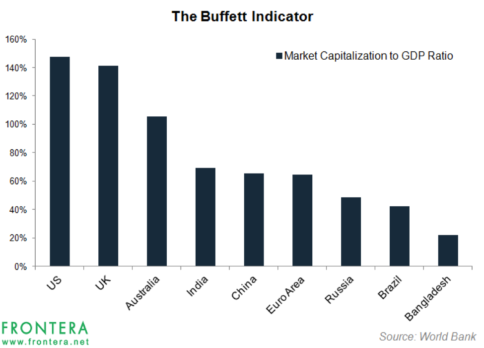 Why Bangladesh Scores Low on the Buffett Indicator?